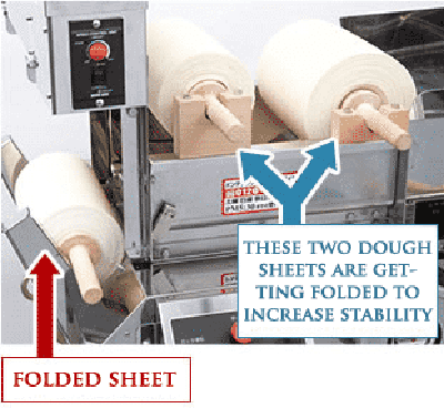 these two dough sheets are getting folded to increase stability
